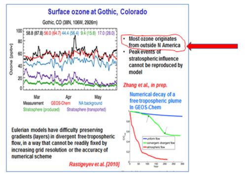 Colorado Ozone
