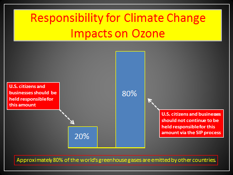 Climate and Ozone